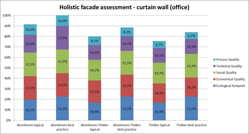 Aus: Sustainability assessment of windows and curtain walls